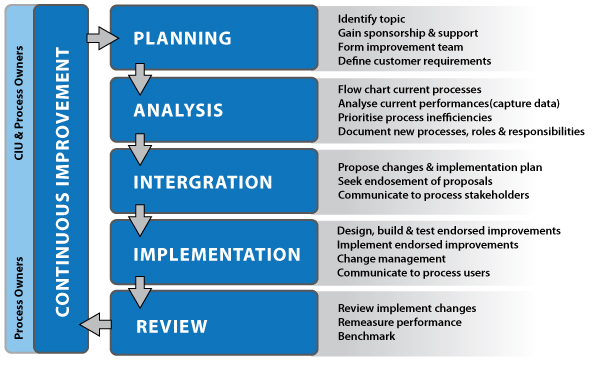process implementation plan template - capano associates